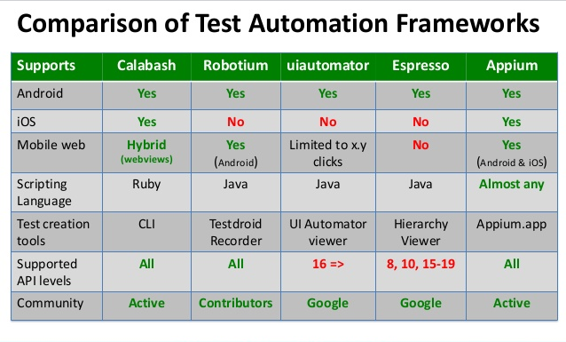 comparing-mobile-testing-automation-tools